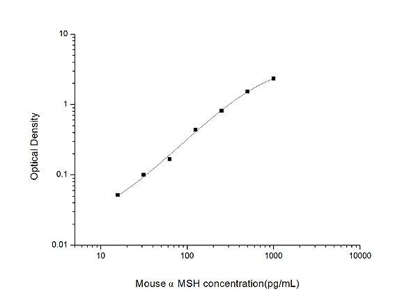 Mouse αMSH(Alpha-Melanocyte Stimulating Hormone) ELISA Kit