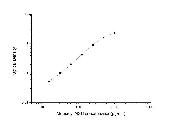 Mouse γMSH(gamma-Melanocyte Stimulating Hormone) ELISA Kit