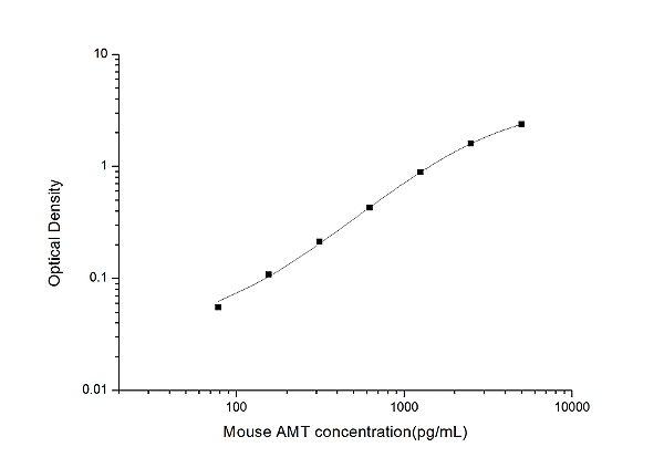 Mouse AMT(Aminomethyltransferase) ELISA Kit