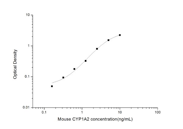 Mouse CYP1A2(Cytochrome P450, family 1, subfamily A, polypeptide 2) ELISA Kit