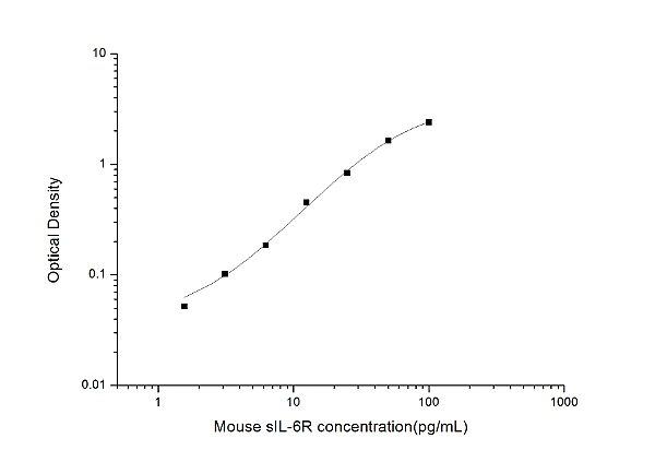 Mouse sIL-6R(Soluble Interleukin 6 Receptor) ELISA Kit