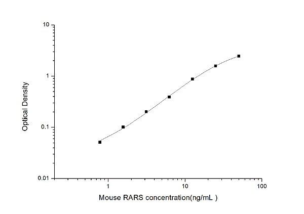 Mouse RARS(Arginyl tRNA Synthetase) ELISA Kit