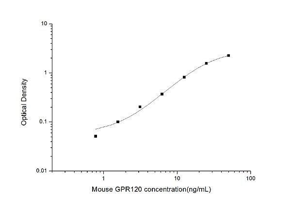 Mouse GPR120(G Protein Coupled Receptor 120) ELISA Kit