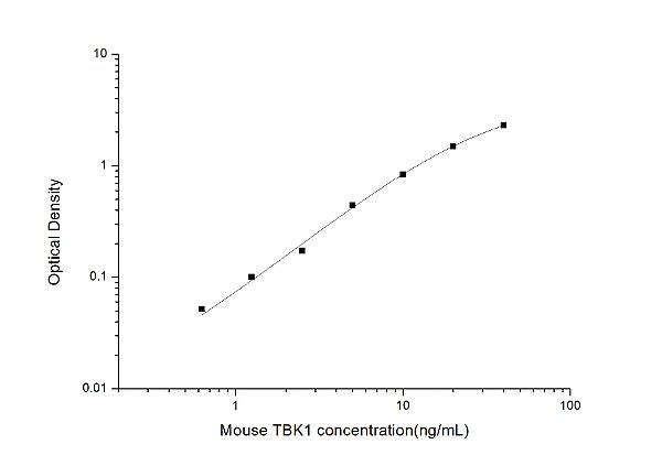 Mouse TBK1(TANK Binding Kinase 1) ELISA Kit