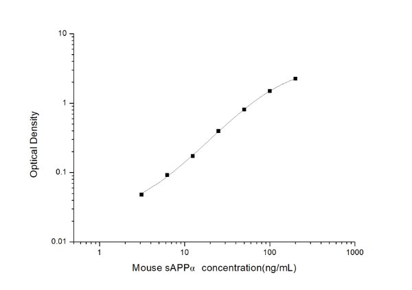 Mouse sAPPα(soluble amyloid precursor protein α) ELISA Kit