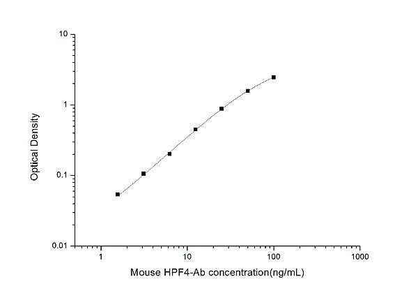 Mouse HPF4-Ab(anti-Heparin/Platelet Factor 4) ELISA Kit