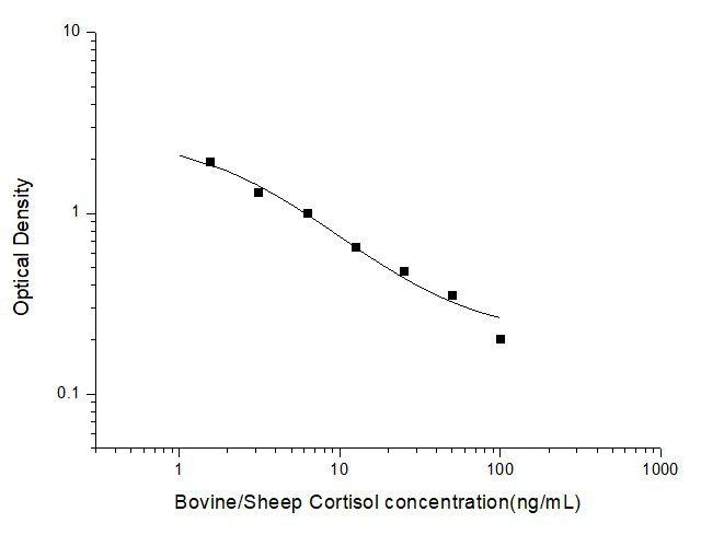 Bovine/Sheep Cortisol ELISA Kit