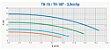 Kit Bomba Solar Ecaros Thebe Th-16 Nr 3cv Weg + Quadro Inversor + 8 Paineis 340w - Imagem 2