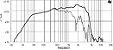 ALTO FALANTE 18 SOUND 15 POL. FERRITE  400W 15MB700 - Imagem 6
