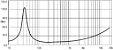 ALTO FALANTE 18 SOUND 15 POL. FERRITE  400W 15MB700 - Imagem 5