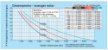Bomba Solar Anauger P100 - até 8600l/dia máx 40m altura para Poço (Sem Painel Solar) - Imagem 5