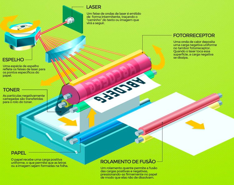 Como funciona toner e impressora a laser